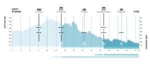 Profil-parcours-Saintélyon-2015